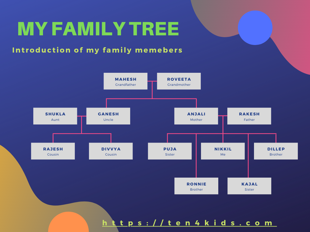 My Family Essay, Family tree, introduction
